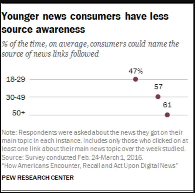 Younger news consumers have less source awareness