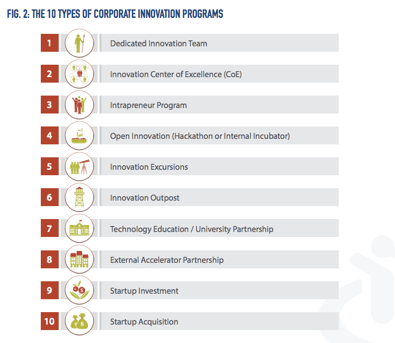 10 corporate innovation programs identified by Crowd Companies.