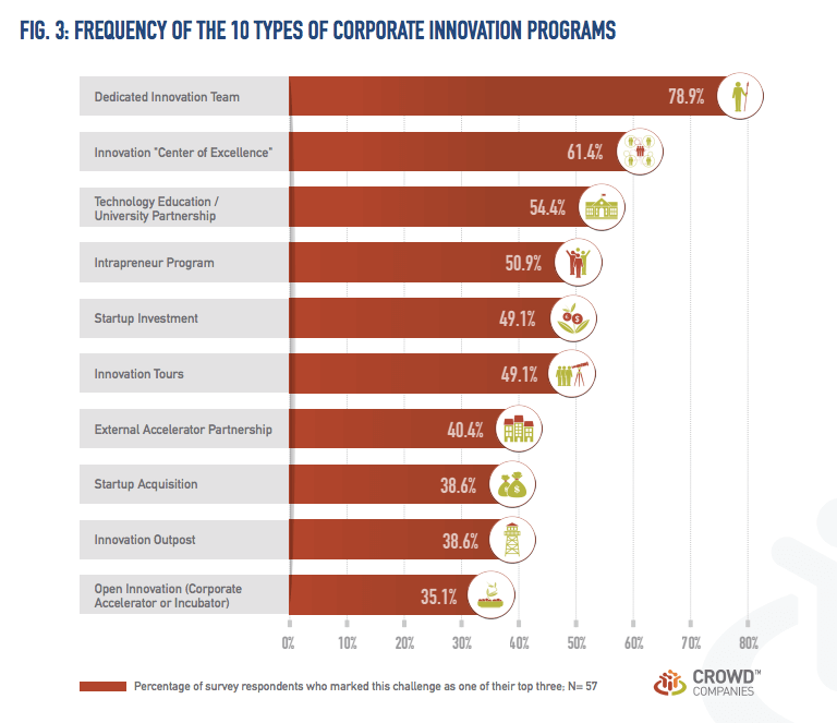 The most popular corporate innovation programs, according to a study from Crowd Companies.