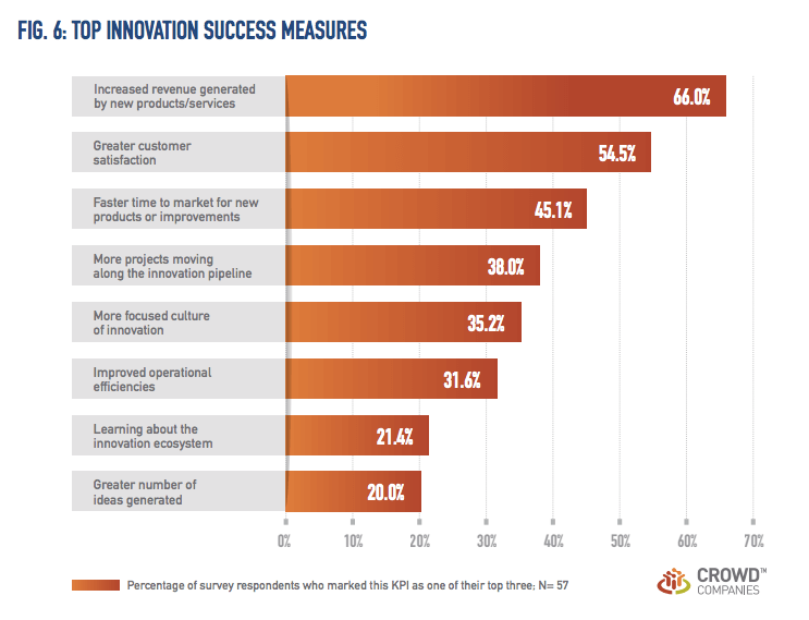 Top corporate innovation success measures, according to Crowd Companies.