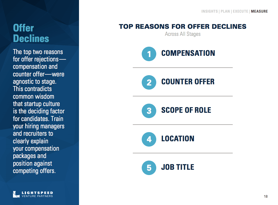 Lightspeed Venture Partners report on recruiting trends: Top reasons for offer declines.