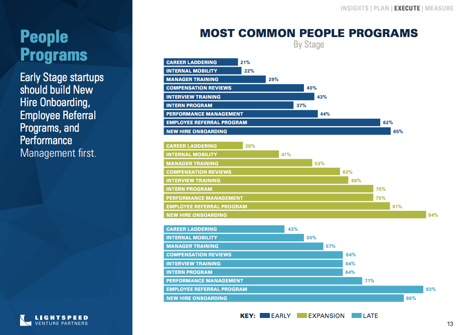 Lightspeed Venture Partners report on recruiting trends: Most common people programs.
