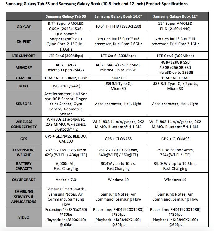 Samsung Galaxy Tab S3 and Galaxy Book spec sheet.