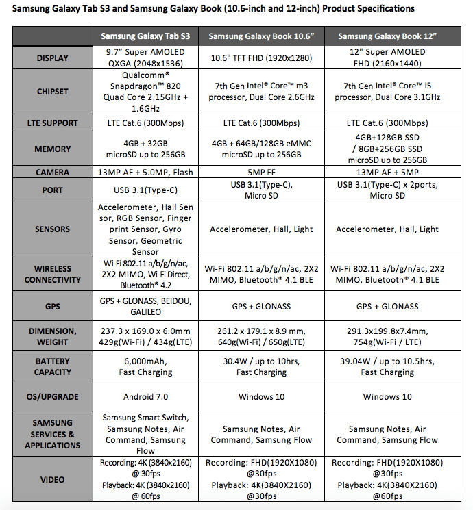 Samsung Galaxy Tab S3 and Galaxy Book spec sheet.