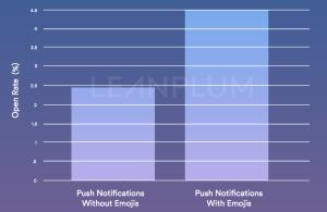 push notifications emojis