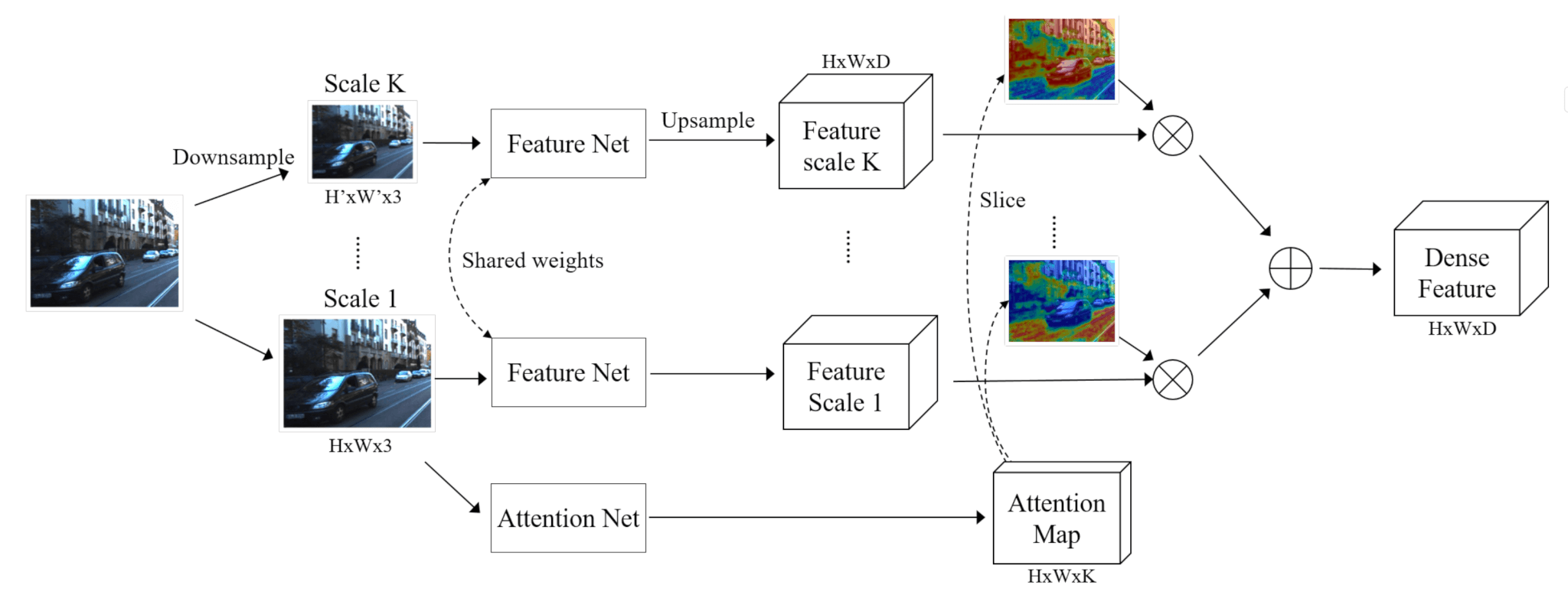 The architecture of the AutoScaler system.