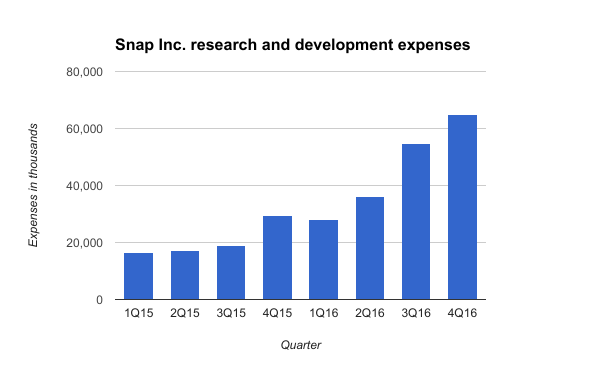 Snap Inc. R&D expenses.