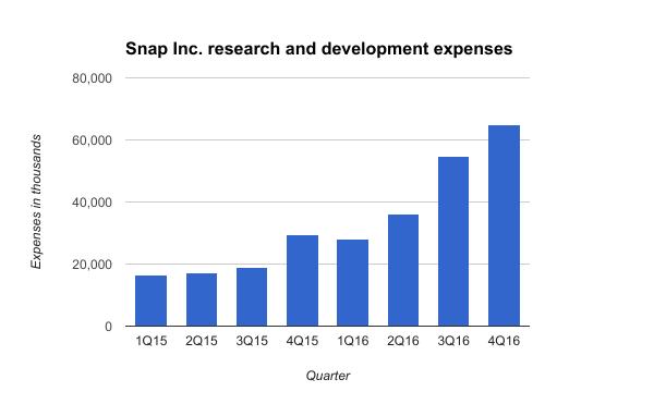 Snap Inc. R&D expenses.