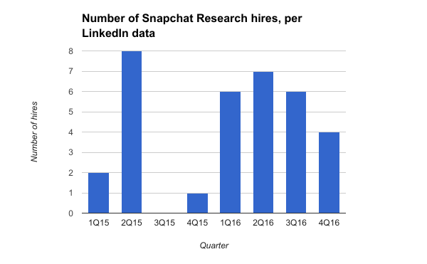Chart on hires within Snap's research division.
