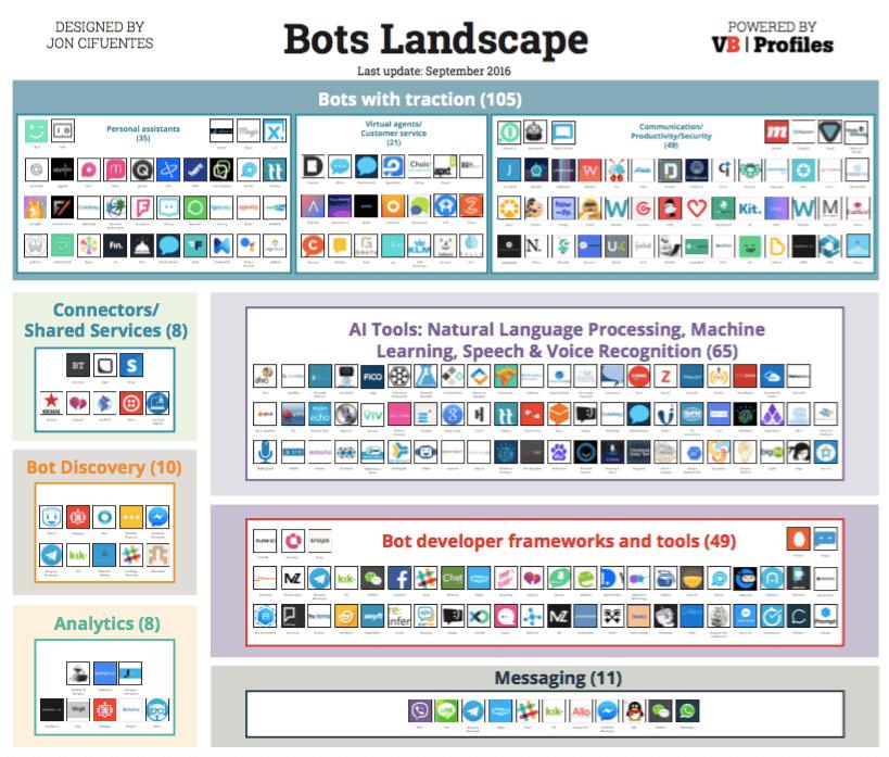 The Bots Landscape