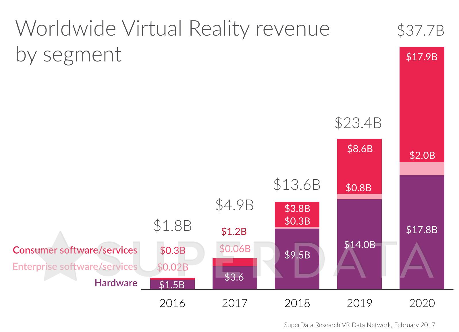 VR market size 2016-2020.