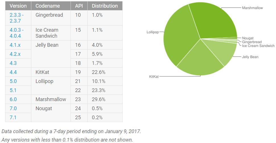 android_adoption_january_2017