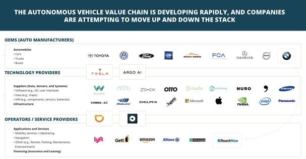 autonomous value chain