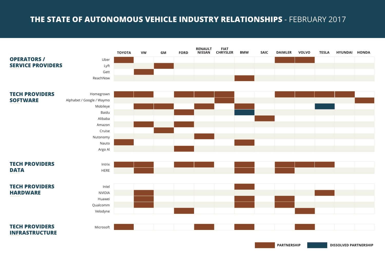 autonomous vehicle relationships