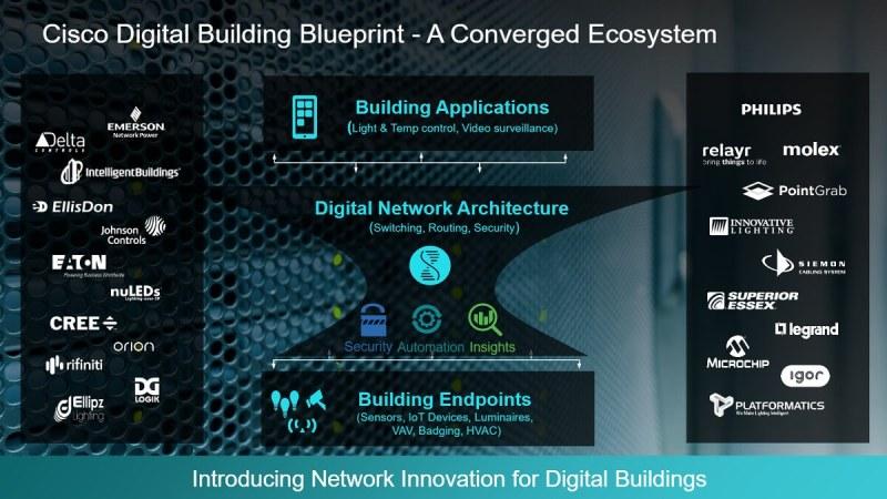 Cisco's Blueprint for a digital building.