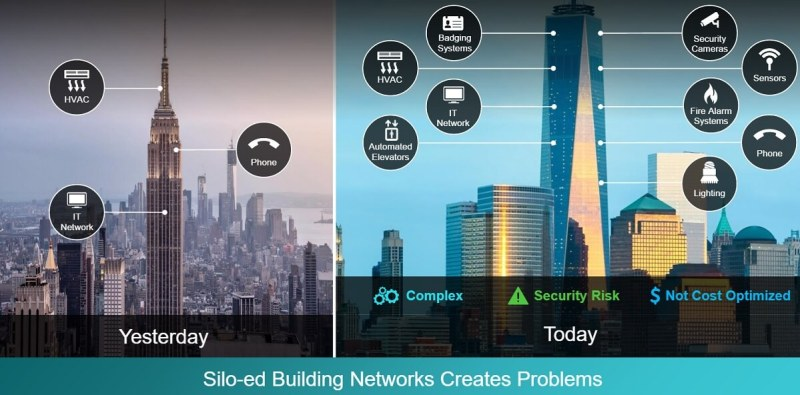 Cisco says managing buildings is getting more complex.