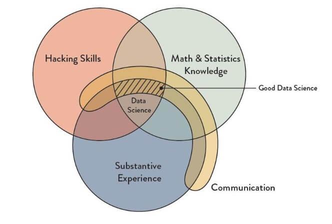 data science revised skillset