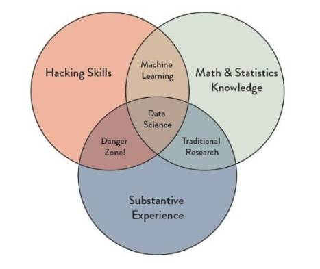 data science skillset