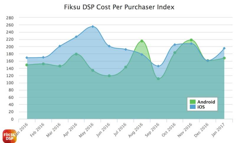 Cost per purchasing user in January.