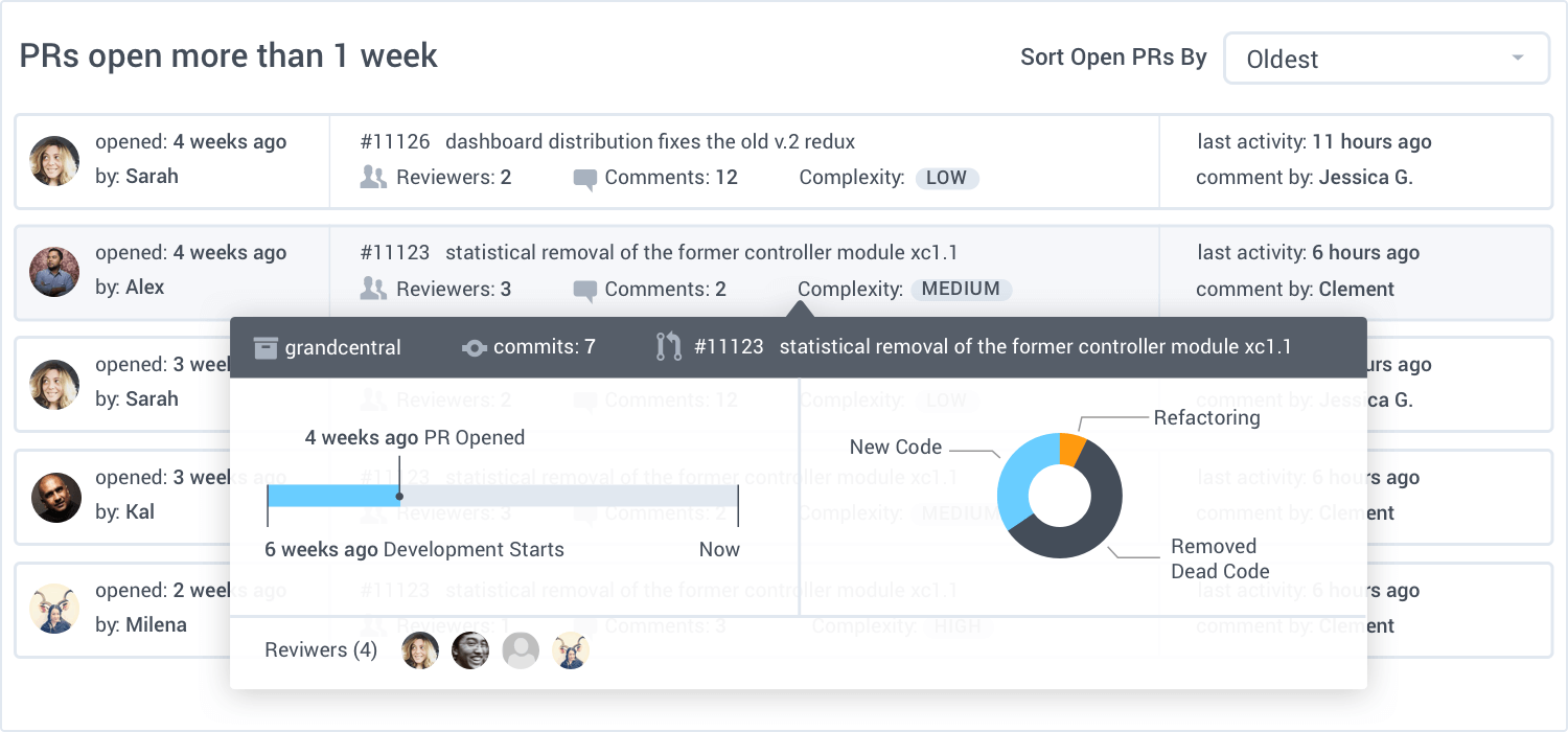 GitPrime pull requests