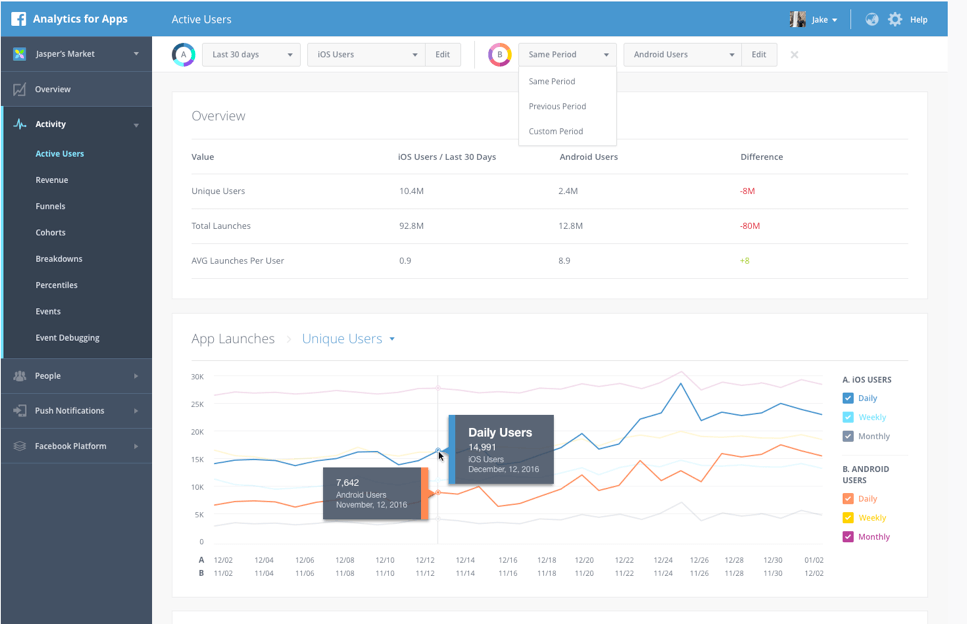 Facebook Analytics dashboard lets you compare customer segments based on specific attributes.