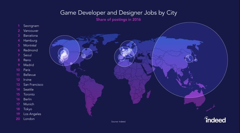 The top cities in the world for game job postings.