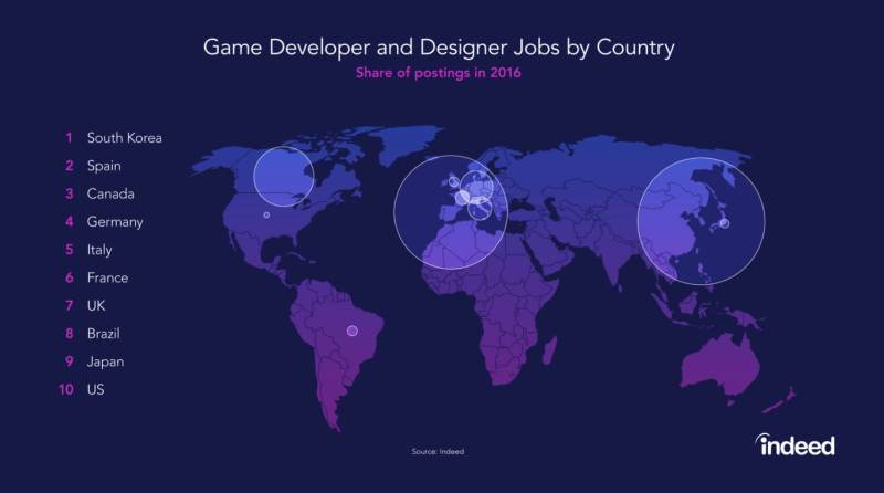The top countries in the world for game job postings.