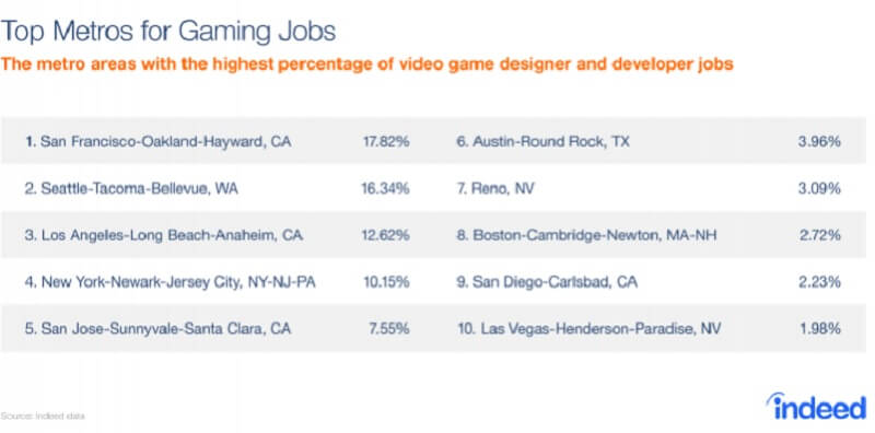 The top cities for game jobs in the U.S.