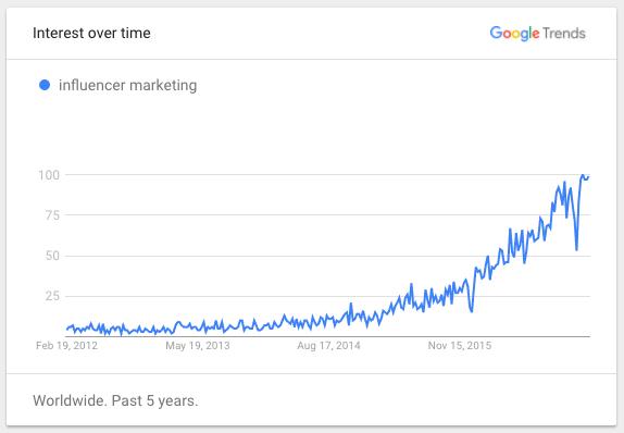 influencers-google-trends