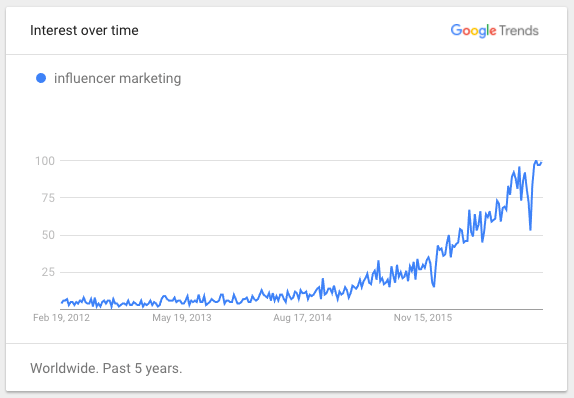 influencers-google-trends