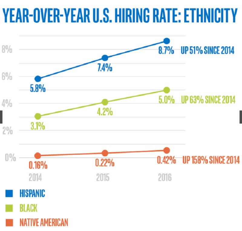 Intel diversity numbers for 2016.