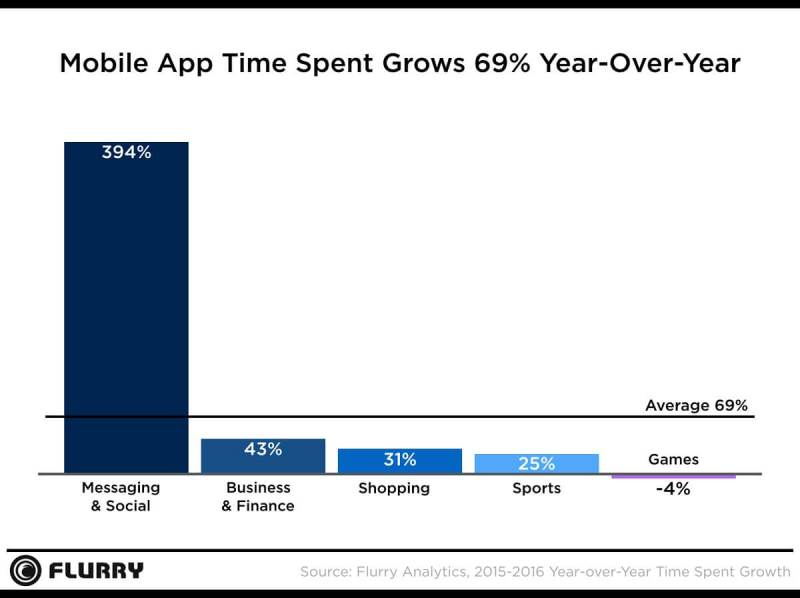 Mobile app time is growing on social, but not as much on games.