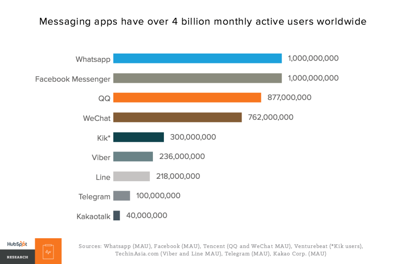 Messaging apps reach more than 4 billion monthly active users.