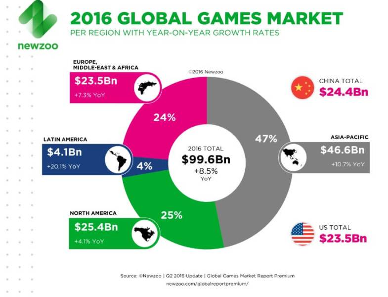 Global game sales