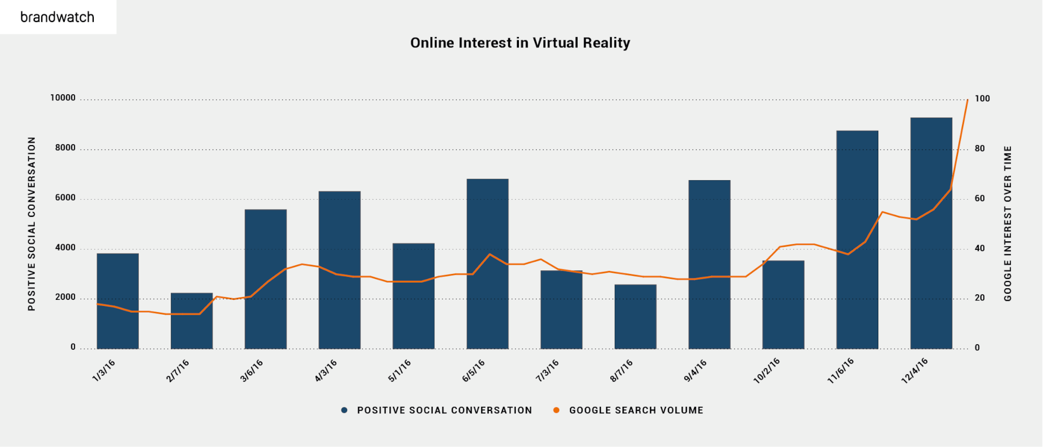 online-interest-virtual-reality