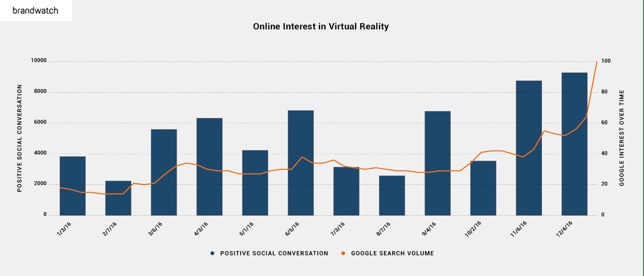 online-interest-virtual-reality