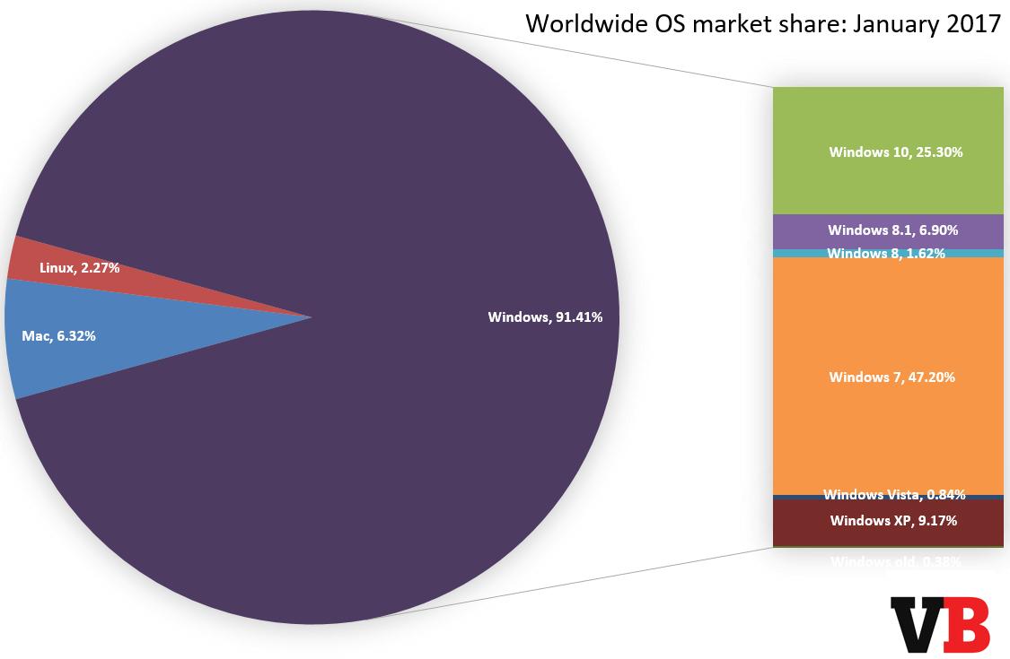 os_market_share_january_2017