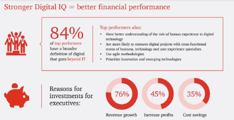 PwC's survey shows execs believe better digital intelligence leads to financial performance.