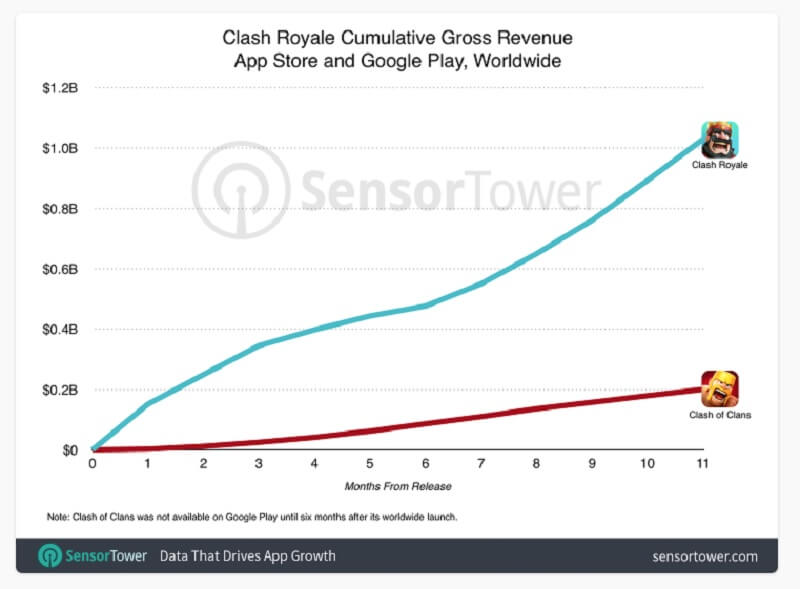 Sensor Tower's estimates show Clash Royale grew faster than Clash of Clans.