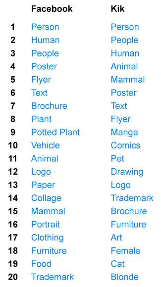 top-labels