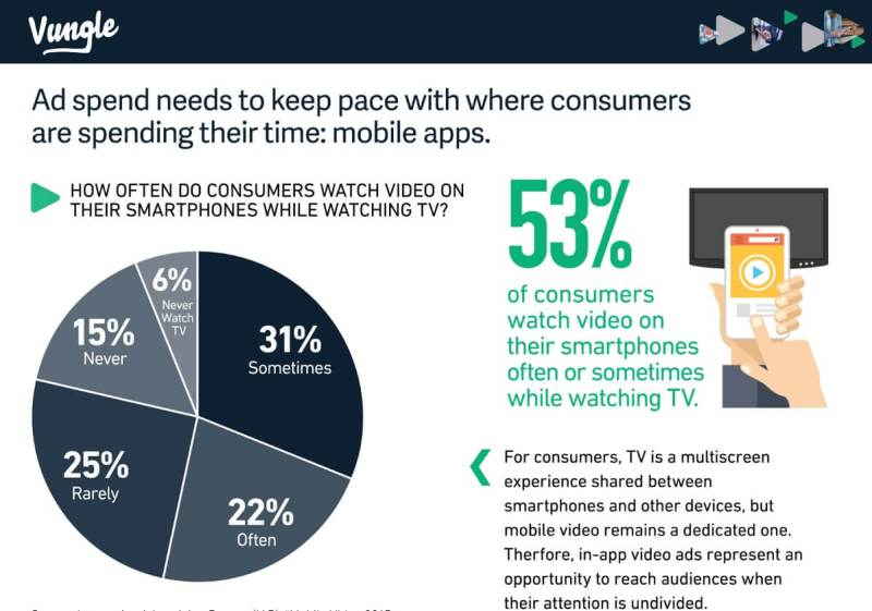 Vungle says ad spend needs keep pace where consumers spend their time.