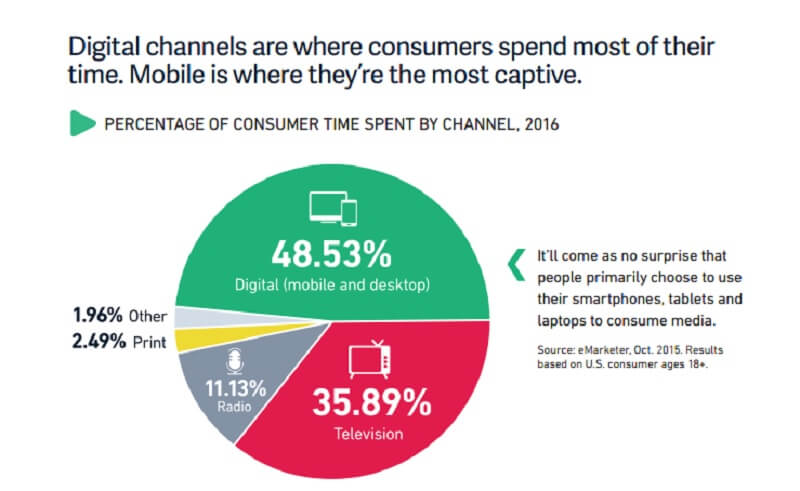 Consumers are more captive on mobile devices.