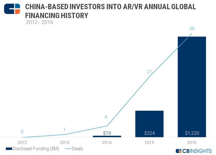 China VR investors