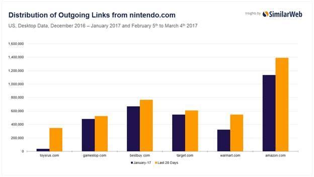 Nintendo Switch launch data.