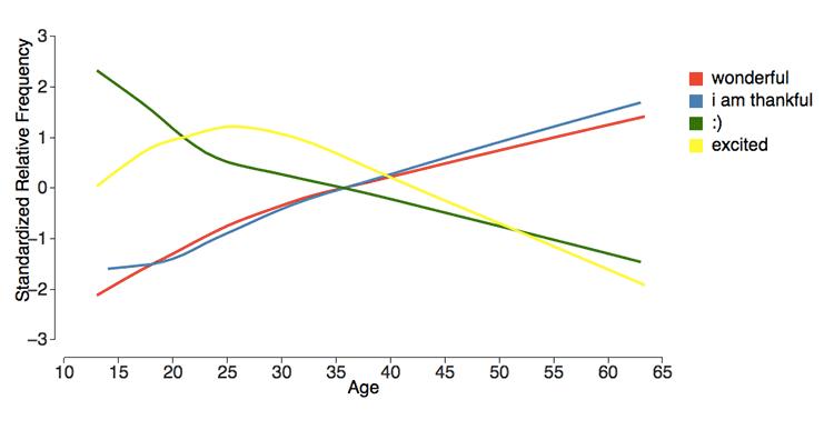 https://venturebeat.com/wp-content/uploads/2017/03/age_language_graph.png?resize=750%2C387&strip=all