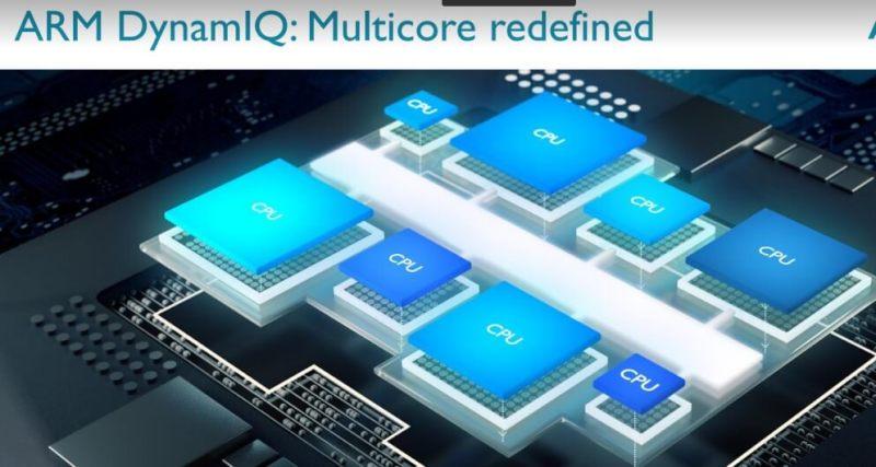 ARM illustration shows LITTLE.big computing.