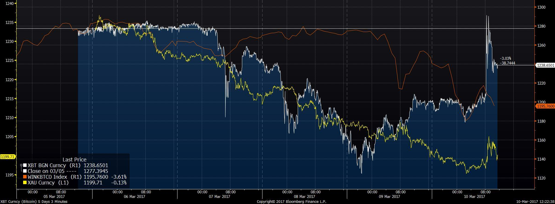 The price of bitcoin vs. the WinkDex vs. gold, at three-minute intervals.