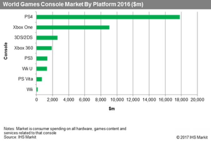 Sony's PlayStation 4 dominates the market.