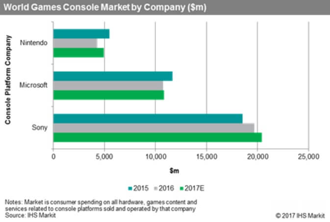 Sony is leading the console war against Microsoft and Nintendo.