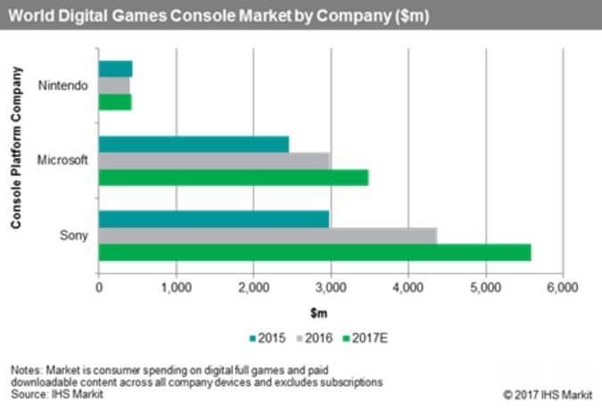 Sony leads in digital game sales.